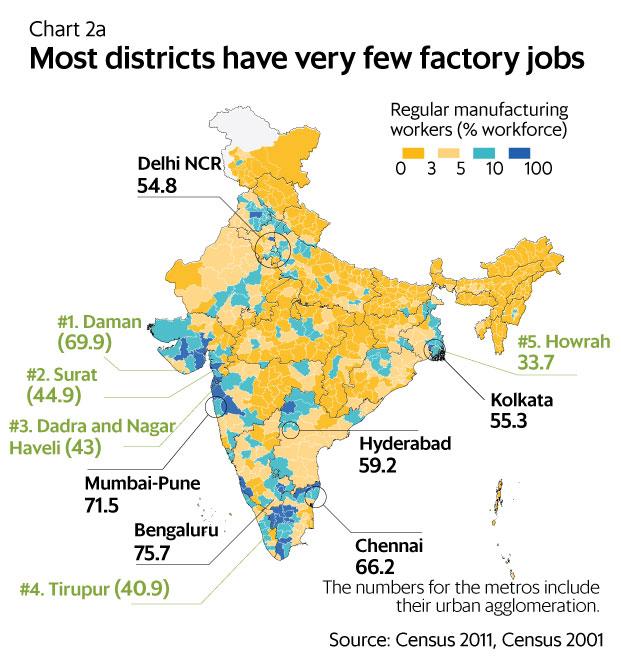 employment statistics india