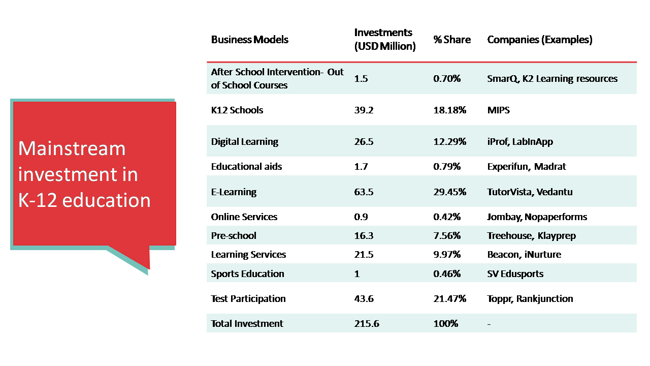 India's education sector