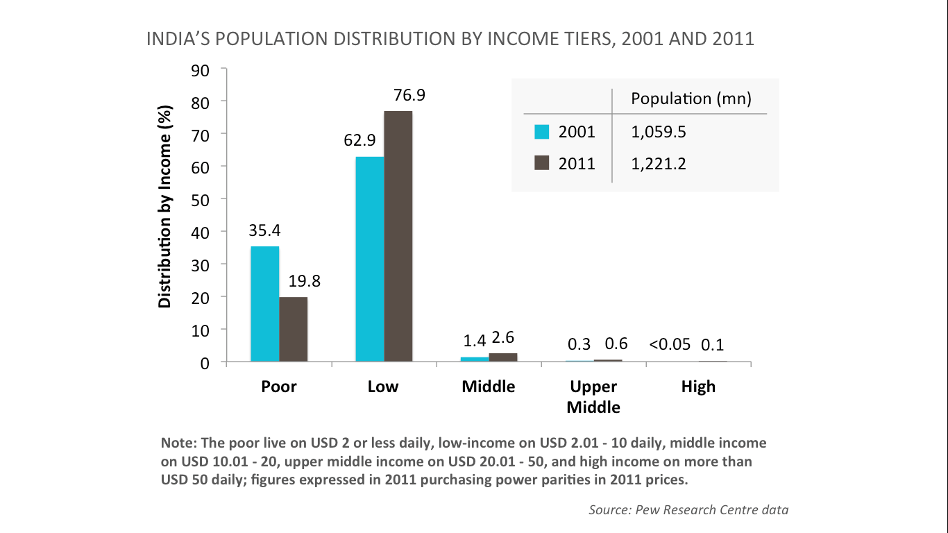 India's population distribution by income tiers, 2001 and 2011 (bar graph)