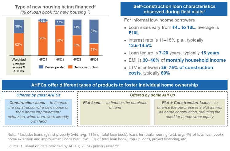 low-income housing finance