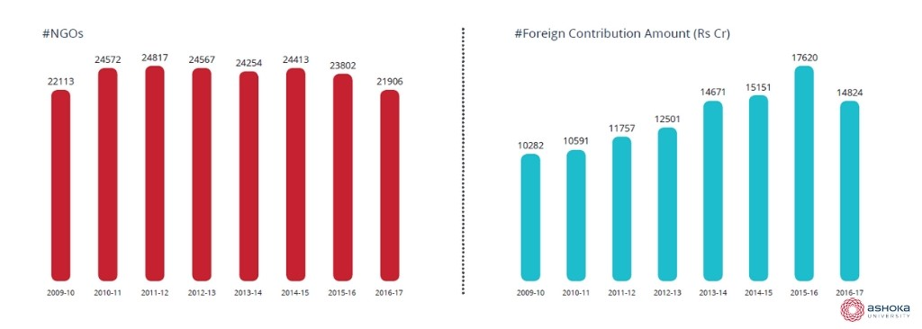 Foreign contribution amounts in India_FCRA