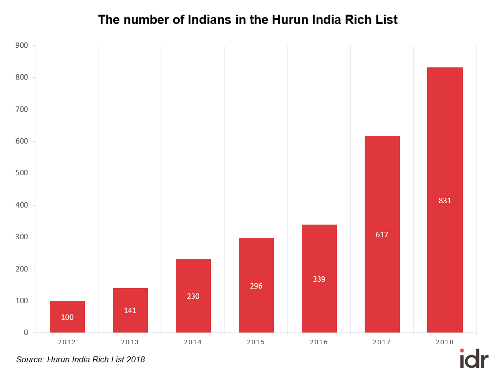 Number of Indians in Hurun India Rich List-richlist
