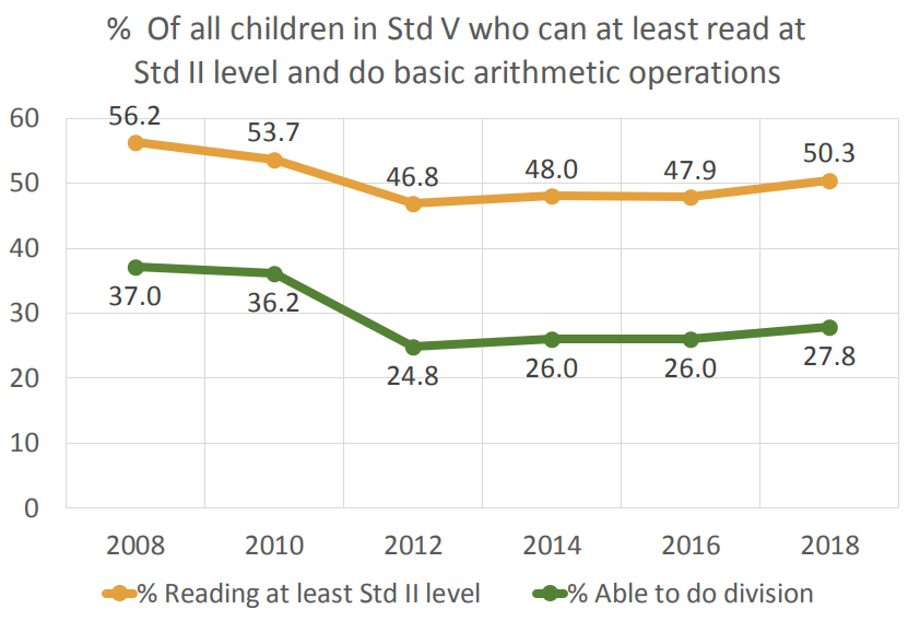 a graph showing the percentage of Indian children who can read at standard 2 level and do basic arithmetic_ASER