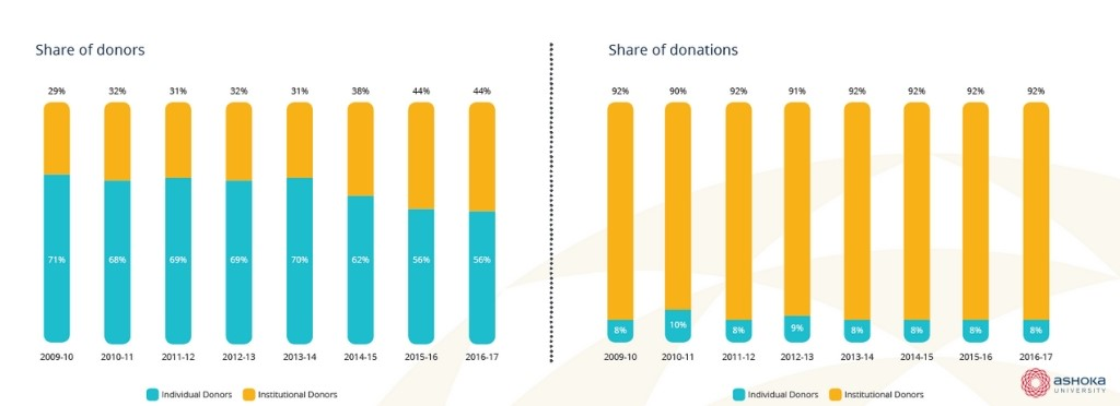 Share of FCRA donors and donations