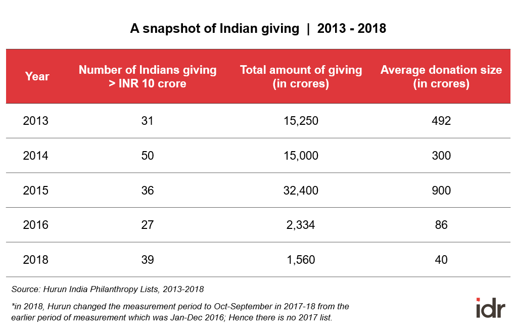 Philanthropic giving in India 2013-18_Hurun India-rich list