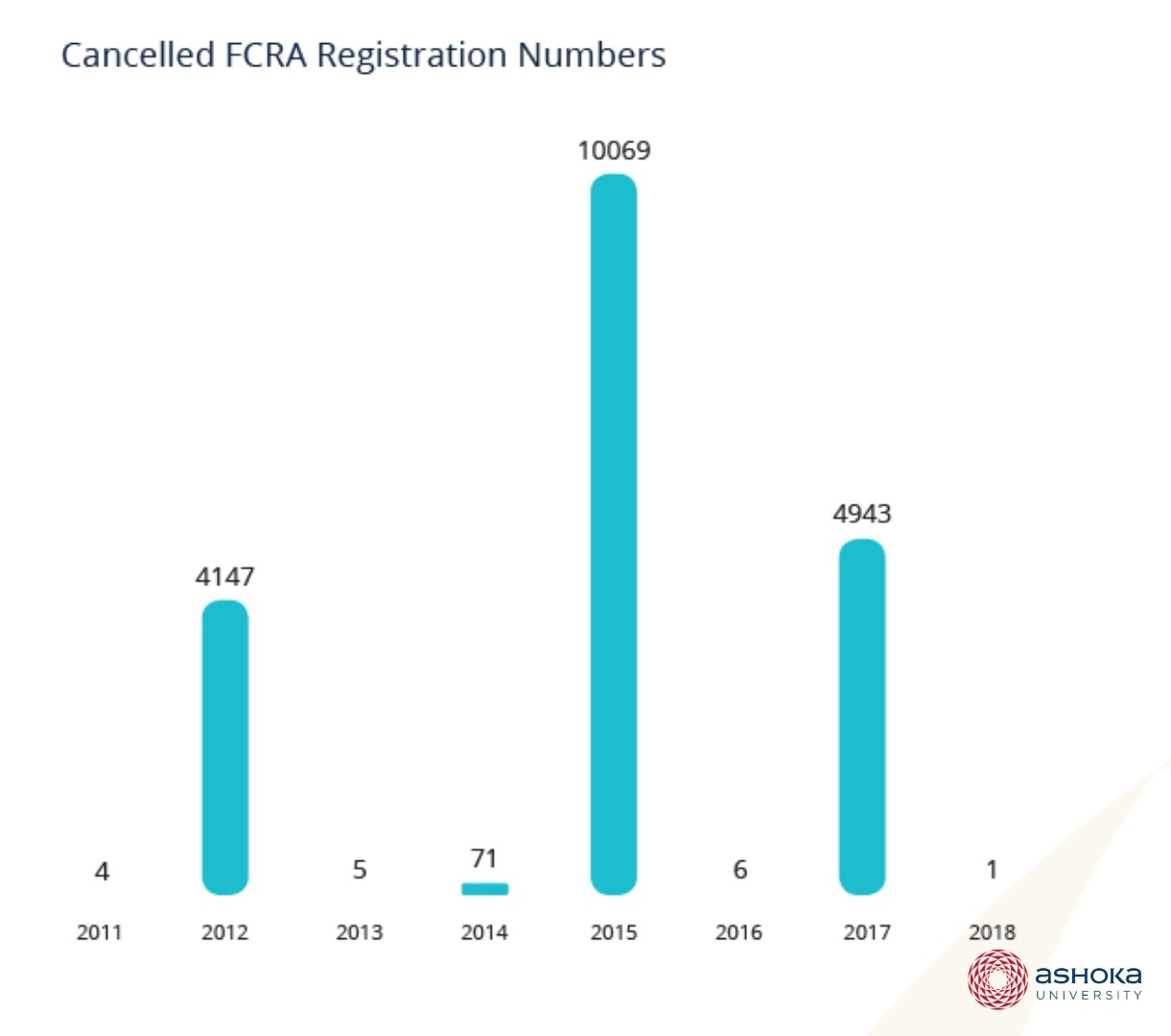 Graph showing the yearly number of cancelled FCRA registrations