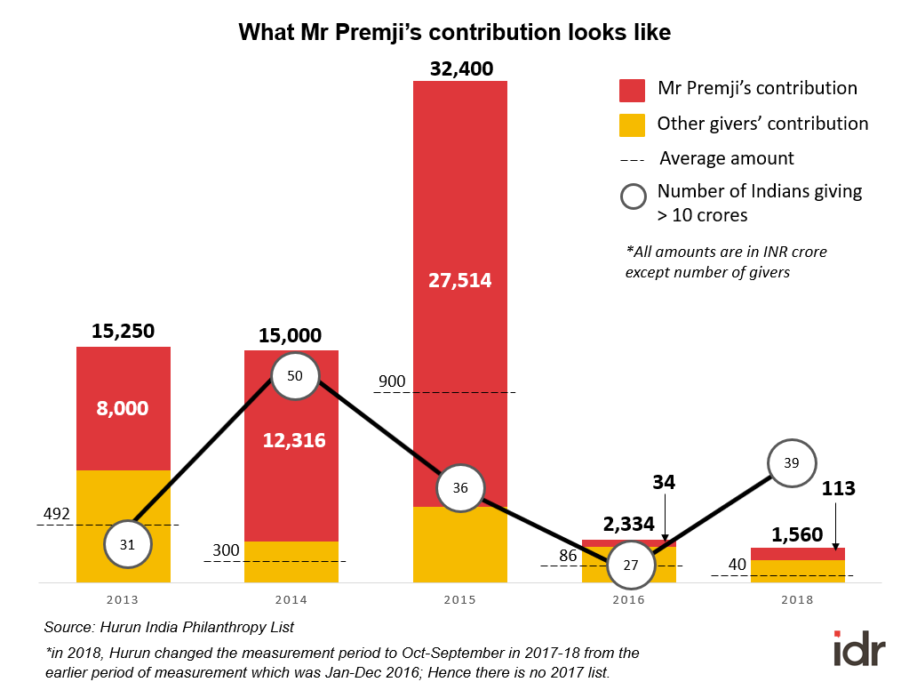 3. Mr Azim Premji's contribution to Indian philanthropy