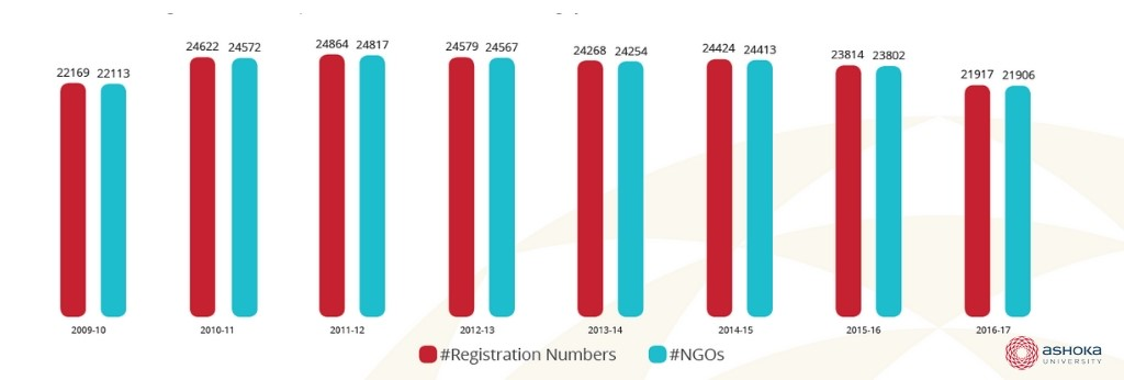 Number of nonprofits and FCRA registration numbers