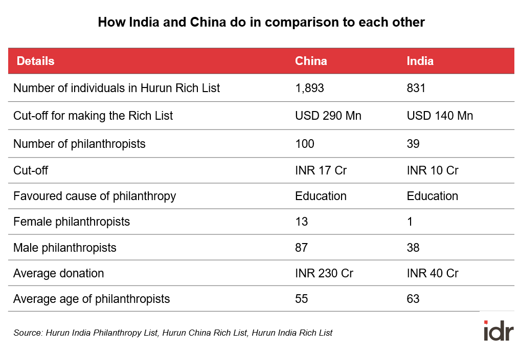 Comparison of philanthropy in India and China-rich list