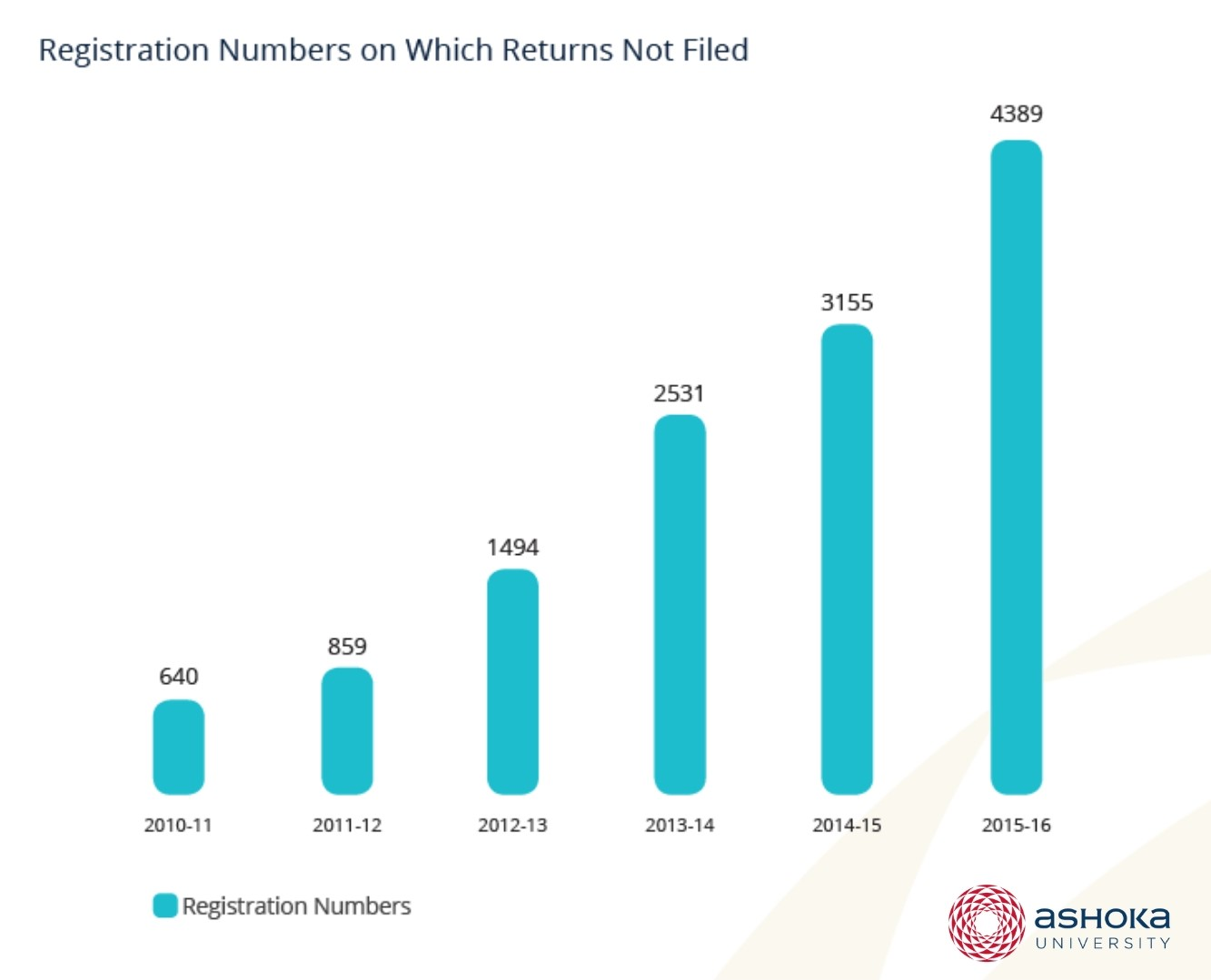 FCRA registration numbers on which returns were not filed