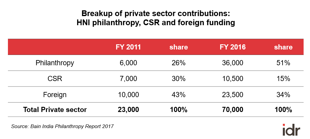 Breakup of private philanthropic contributions_Bain India Philanthropy Report 2017-rich list