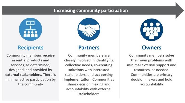 community participation annotation 2020-08-06_Bridgespan