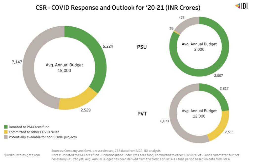 The CSR pie is shrinking