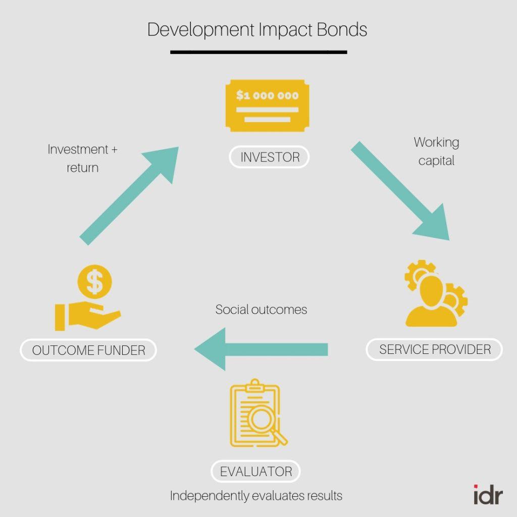 Infographic of the Development Impact Bond DIB process-DIBs