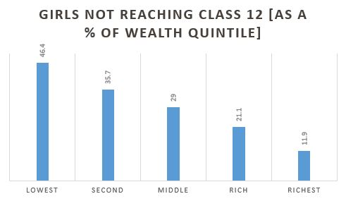 Chart: Girls not reaching class 12 (as a percentage of wealth quintile)