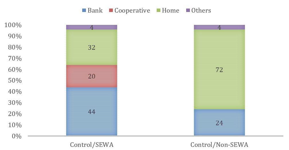 A chart from SEWA's study on women and finance