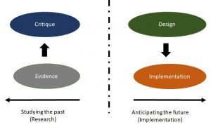 Chart describing how research and implementation differ