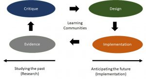 Chart describing how research and implementation should interact with each other