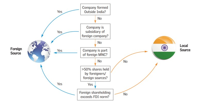 Flowchart on foreign sources_Accountable 2018