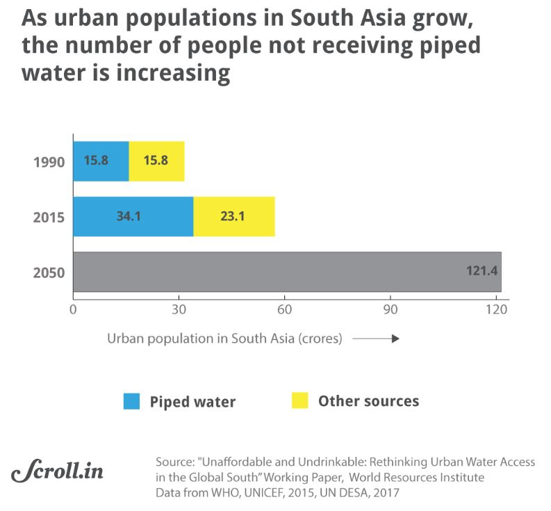 Graph 1 urban populations_water scarcity