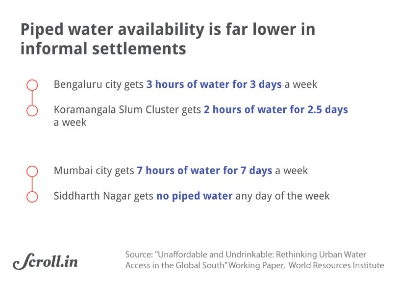 Graph 4 piped water availability_water scarcity