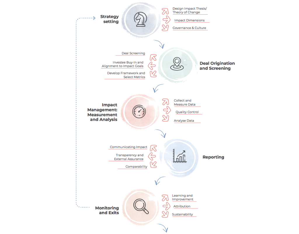 IMM framework across the investment life cycle