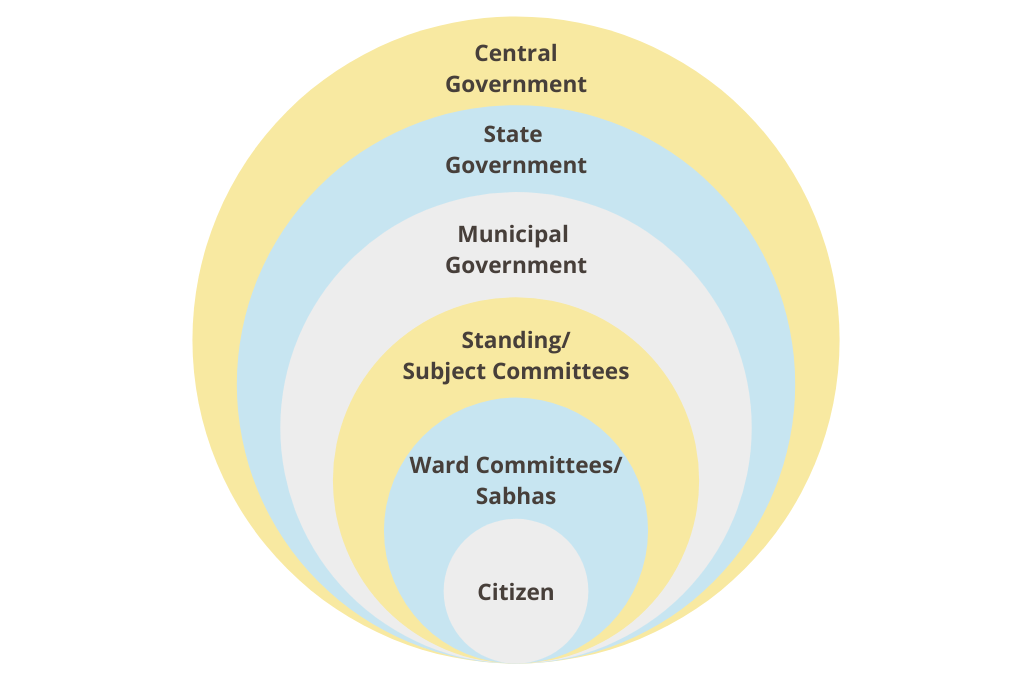 structure of governance in india-local government