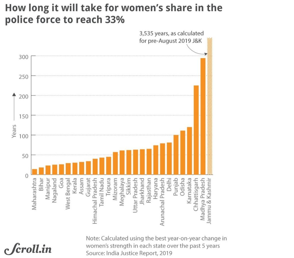 Graph-Women's share in the police force-justice