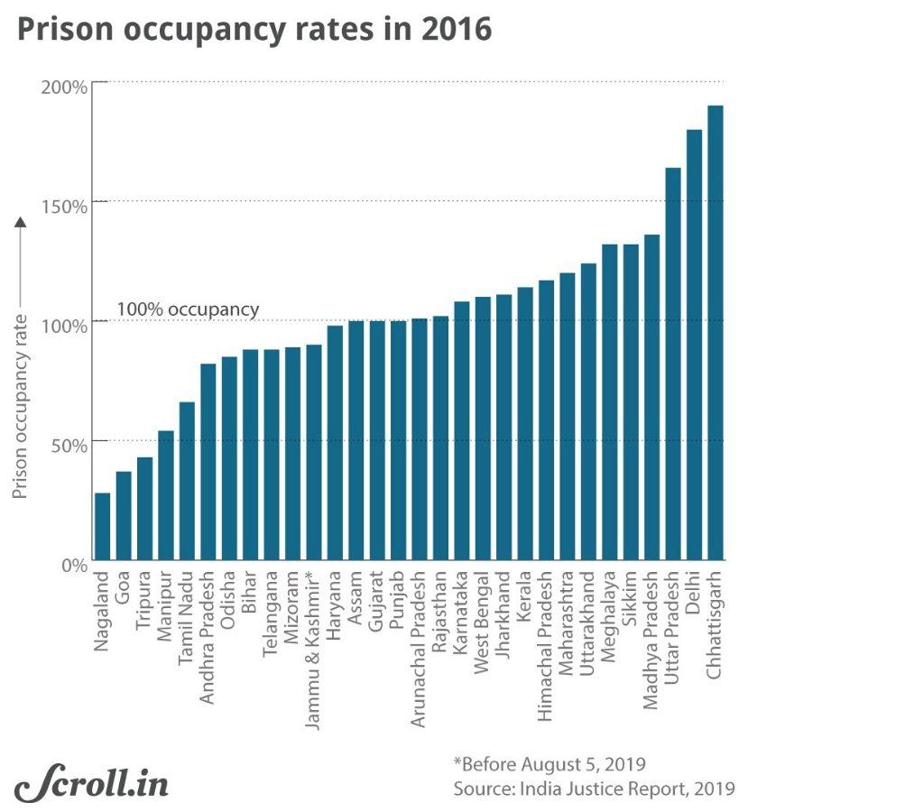 Graph-Prison occupancy rates 2016-justice