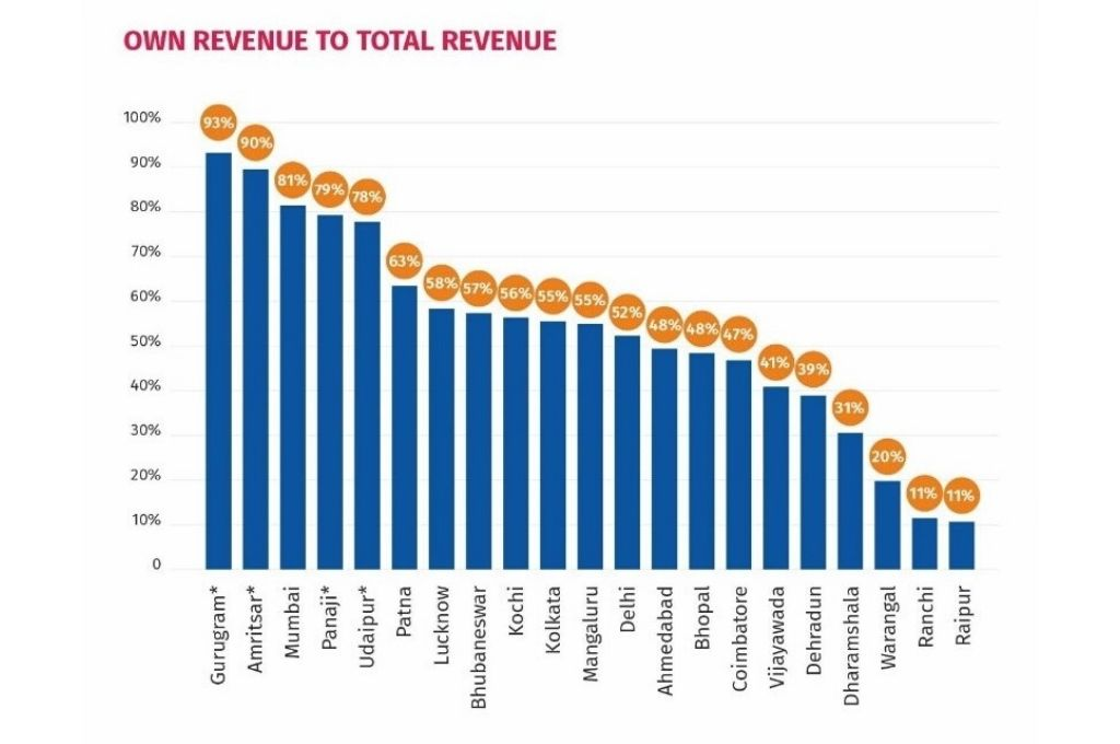 Chart showing ratio of own revenue to total revenue of states-local government