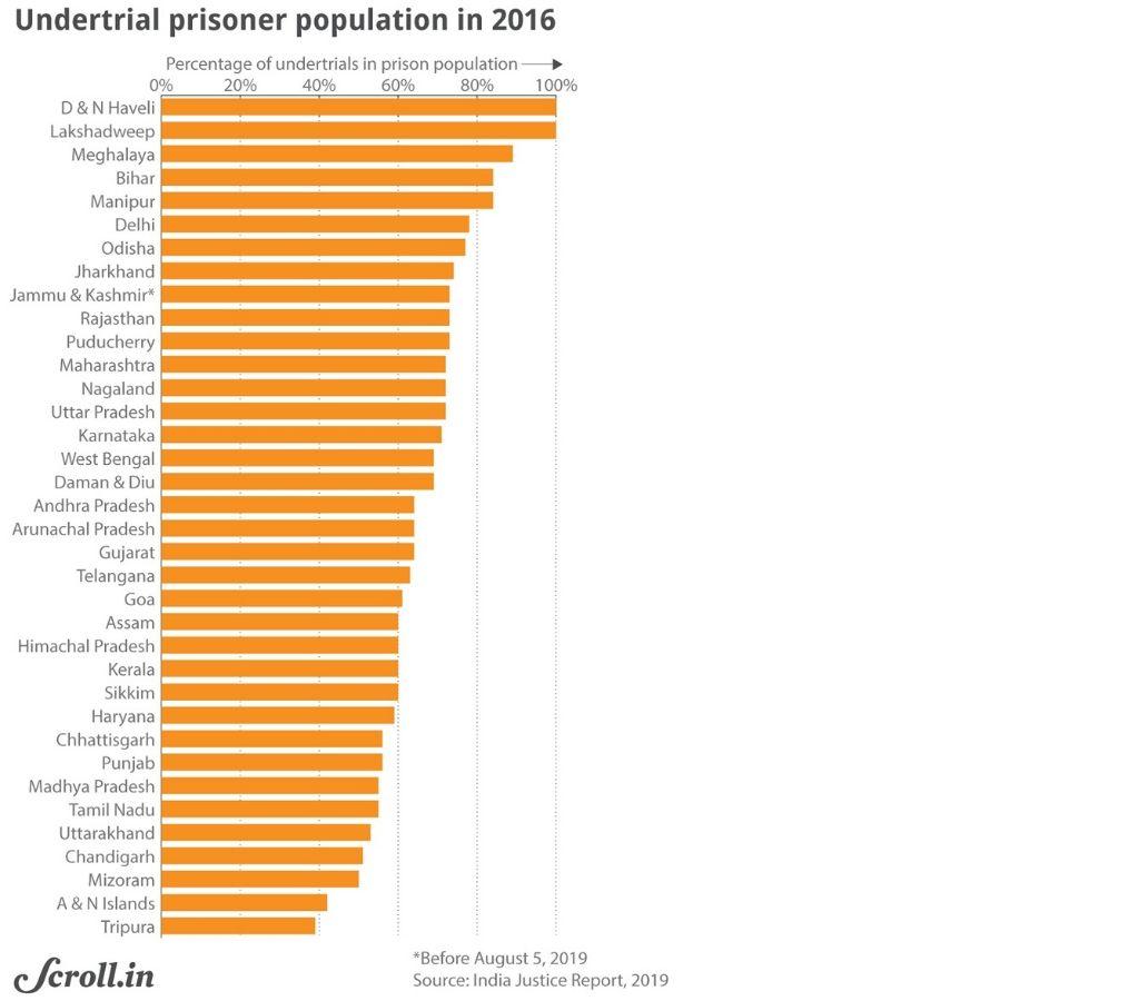 graph-Undertrial prison population 2016