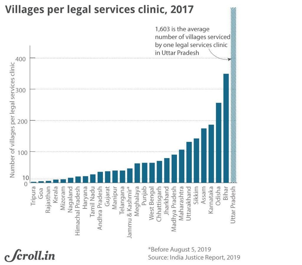 Graph-Villages per legal service clinic 2017-justice