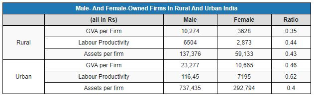Table on male and female owned microenterprises in rural and urban India