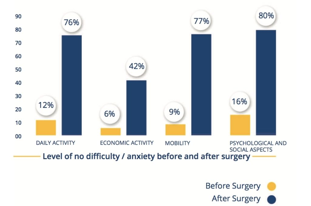 Graph depicting Impact of cataract surgery on quality of life
