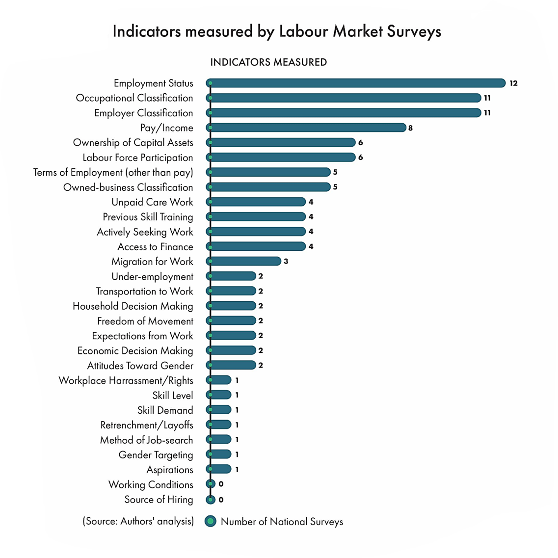 Indicators measured by Labour Market Surveys