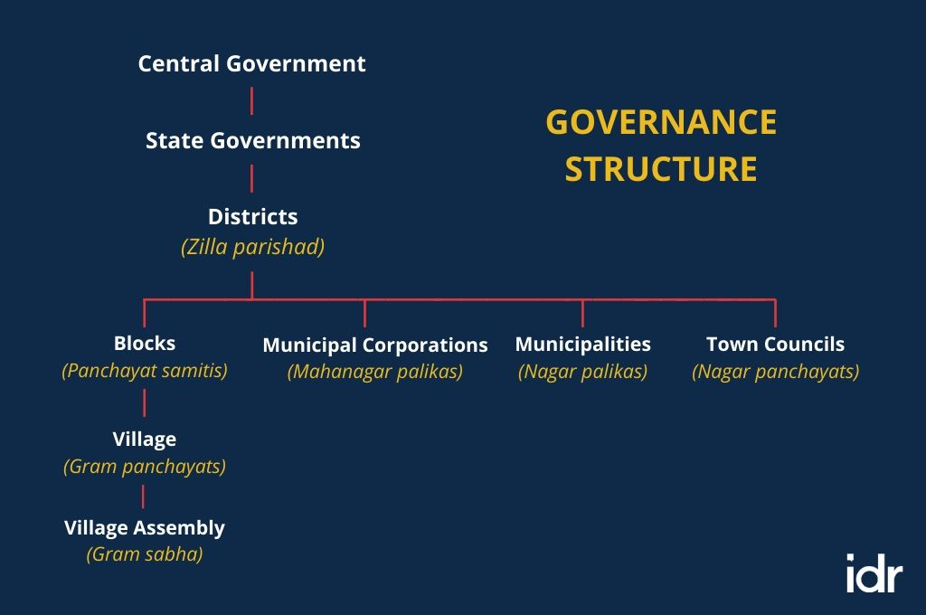 flowchart showing the governance structure in India
