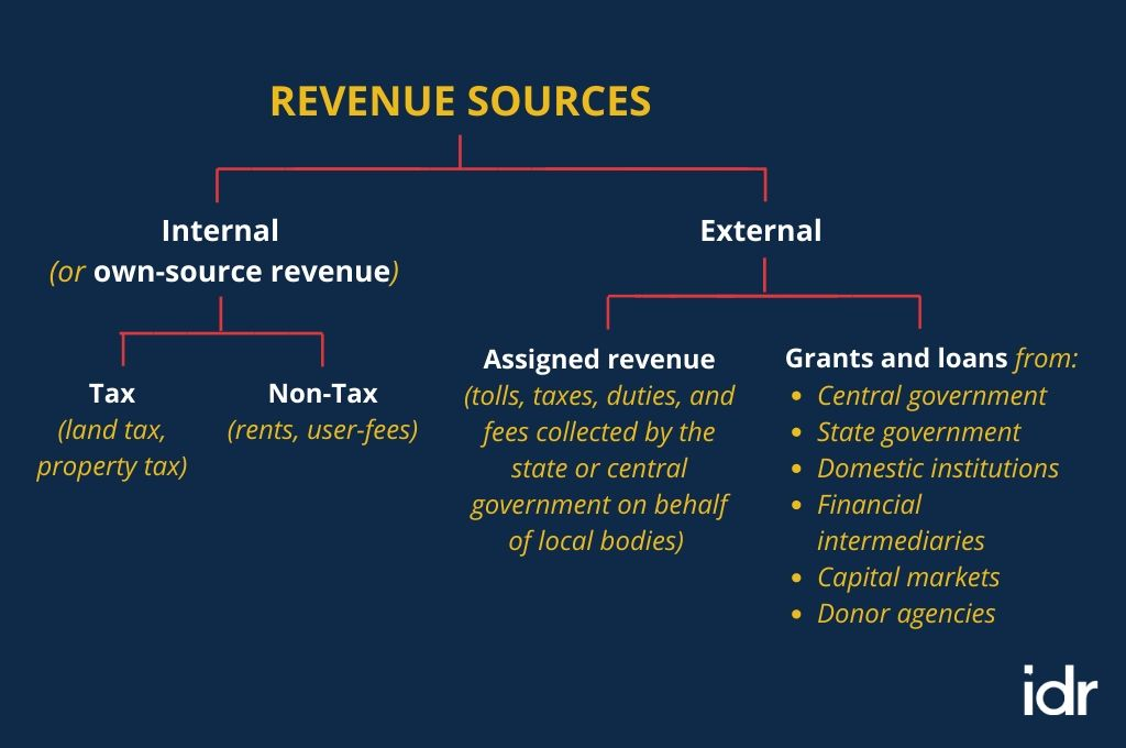 revenue sources of local government in India