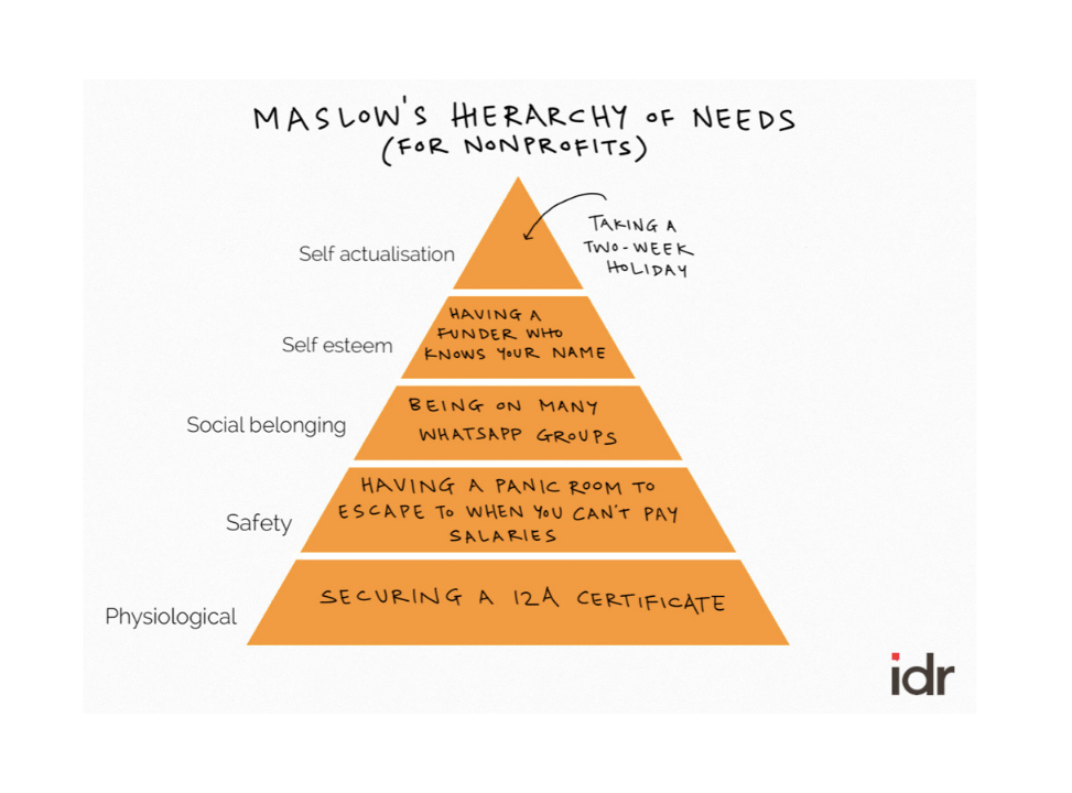 Maslows Hierarchy of Needs for Nonprofits