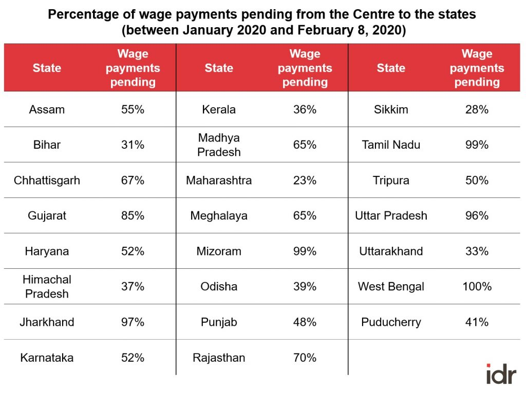table depicting pending wage payments under NREGA