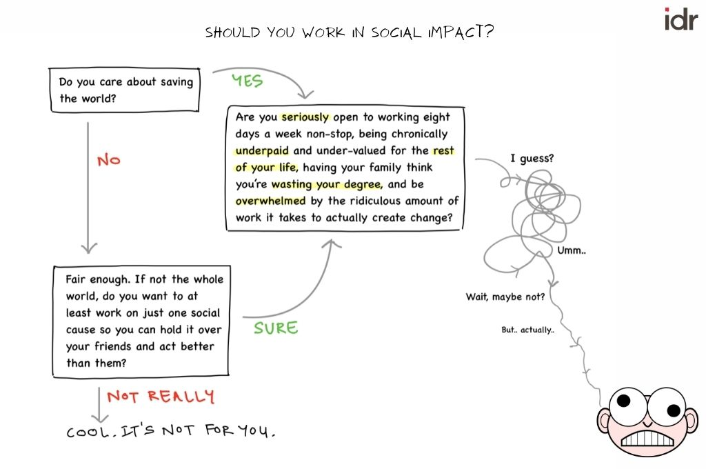 Flow chart with answer to question: should you work in social impact?-social impact