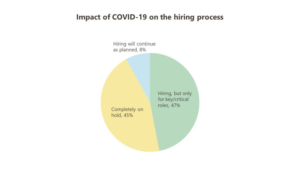 A piechart showing the impact of COVID-19 on the hiring process