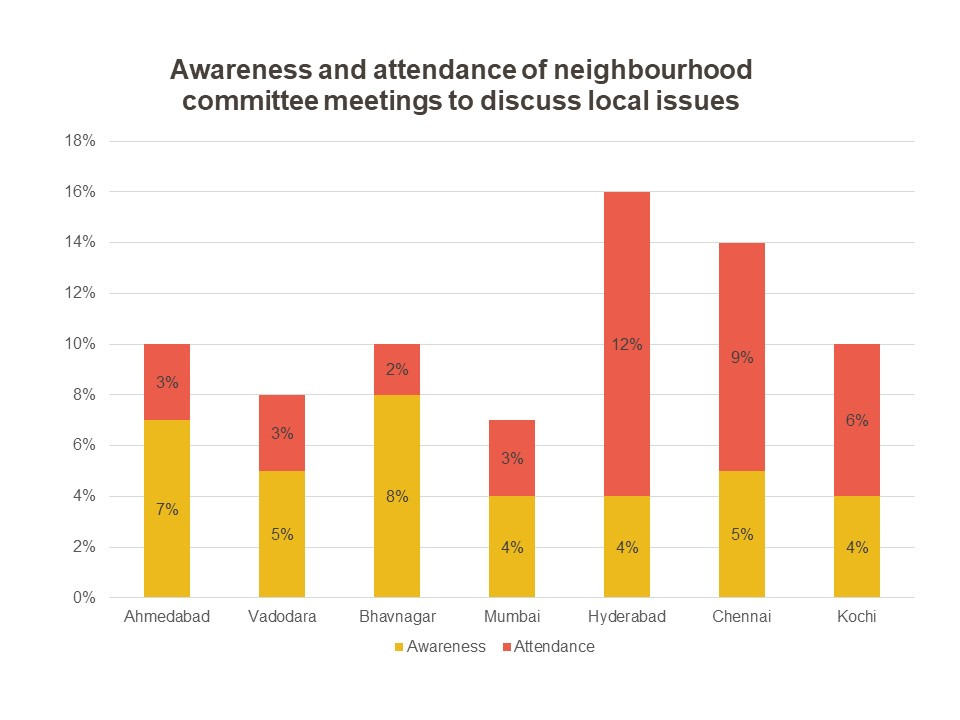 graph showing the awareness and attendance of neighbourhood committees across cities-local government