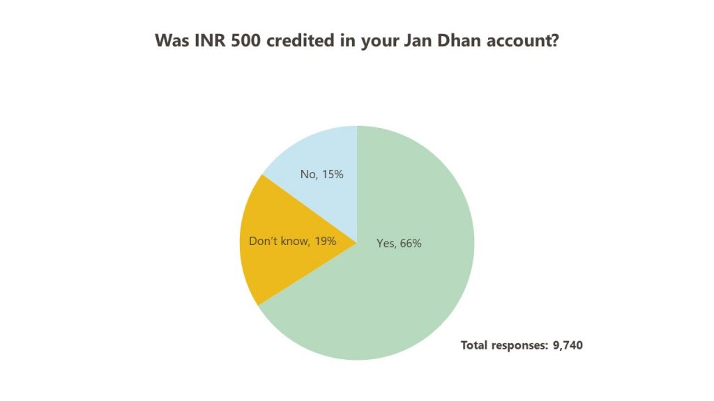 Was INR 500 deposited in your Jan Dhan account