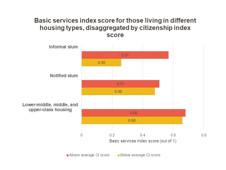 graph showing the basic services index score for those in different housing types-local governance