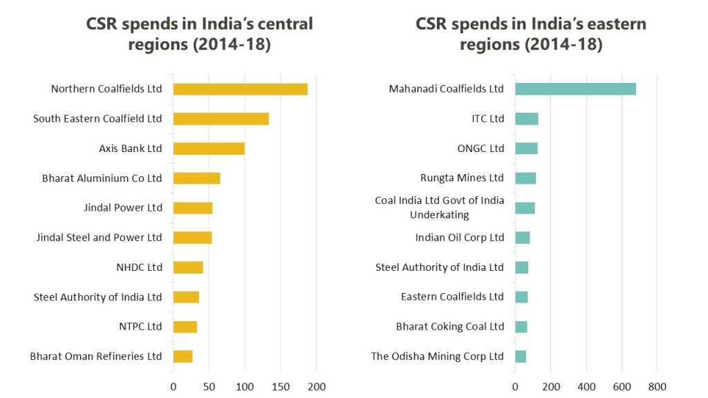 CSR in central and eastern India