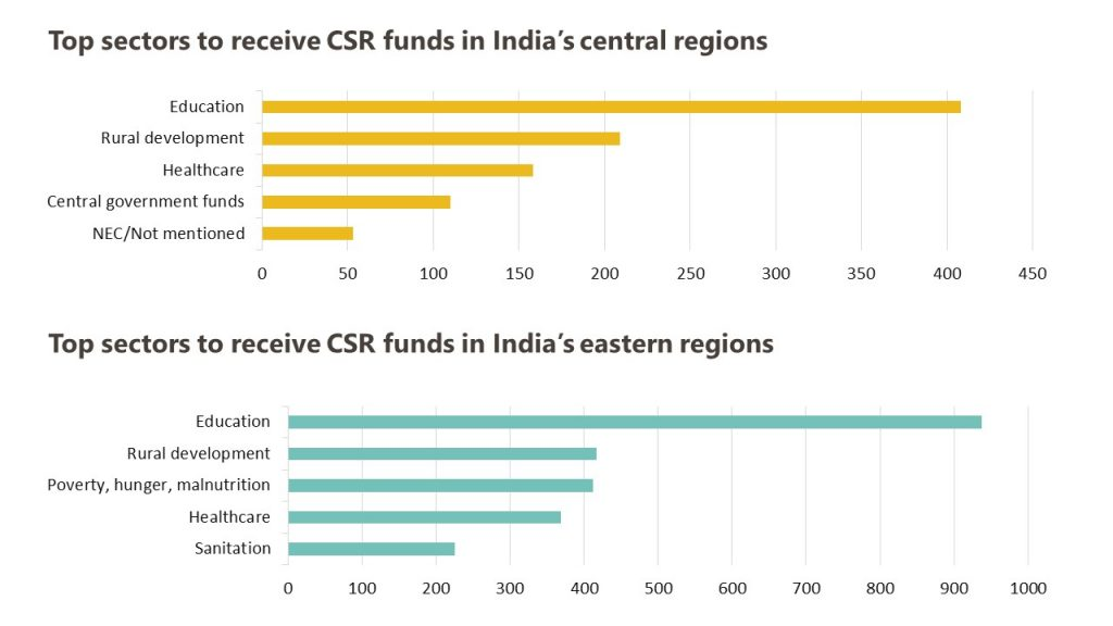 CSR spends in central and eastern India by sector