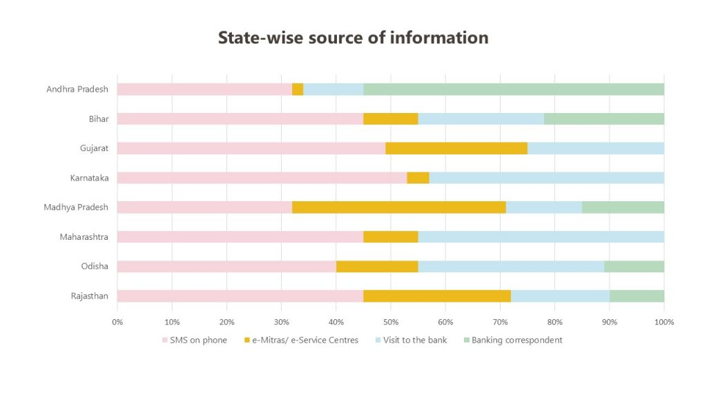 State-wise sources of information