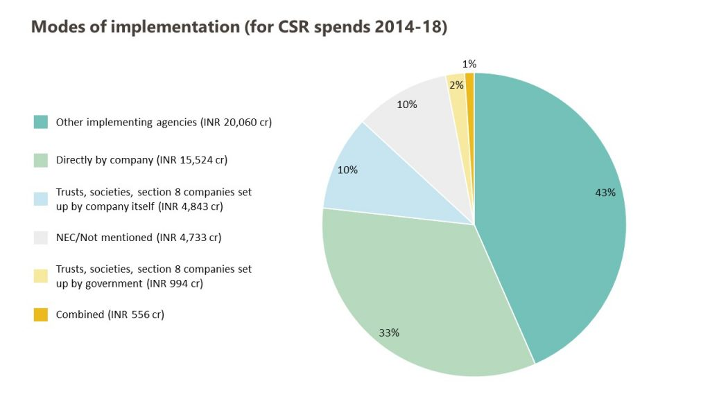 CSR spends by mode of implementation