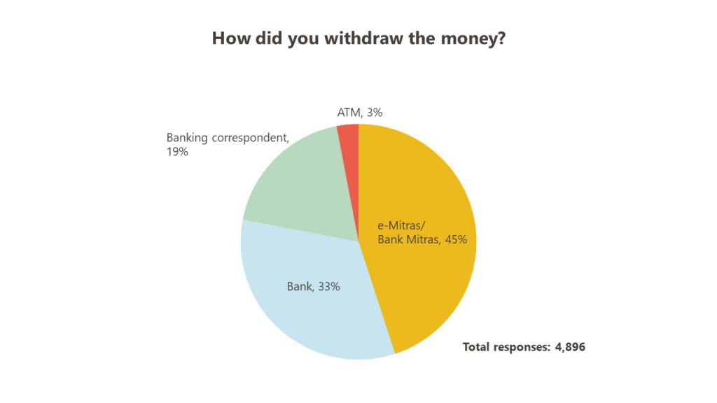 How was money withdrawn