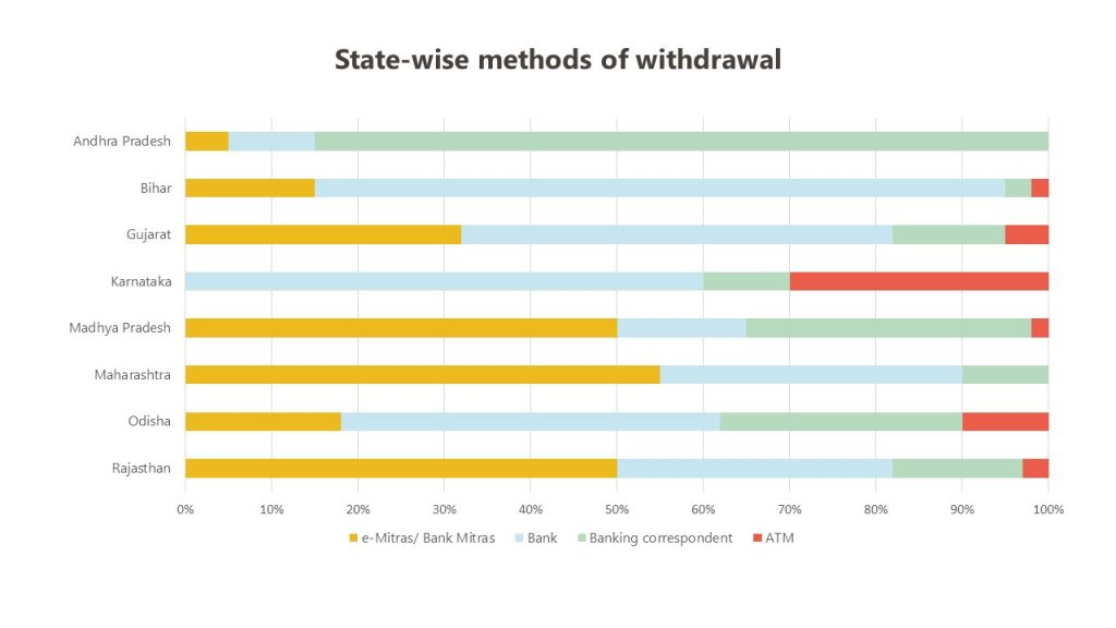State-wise methods of withdrawal
